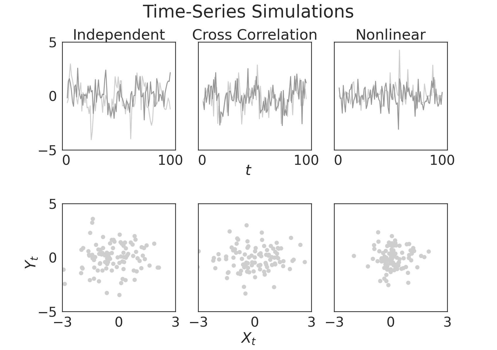 Time-Series Simulations, Independent, Cross Correlation, Nonlinear
